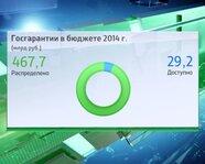 Госгарантии в бюджете 2014 г.