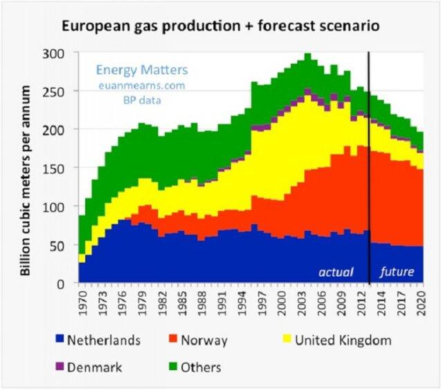 Энергетическая безопасность Европы: миф или факт?