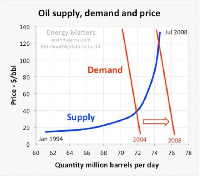 Обвал цен на нефть: причины и возможные последствия
