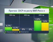 Прогноз ОЭСР по росту ВВП России