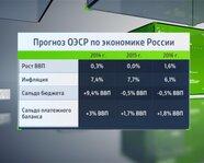 Прогноз ОЭСР по экономике России