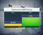 Темпы роста ВВП России