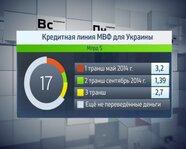 Кредитная линия МВФ для Украины