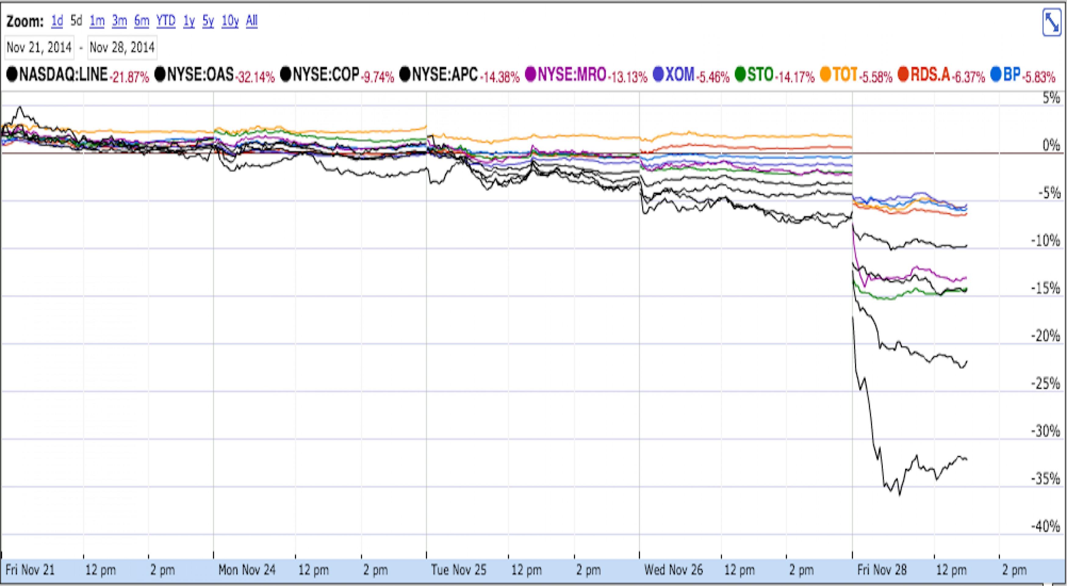 Цены на нефть марки WTI рухнули на 10% до $66