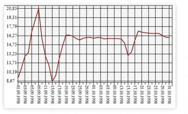 Рубль за день терял больше, чем в кризис 1998 г.