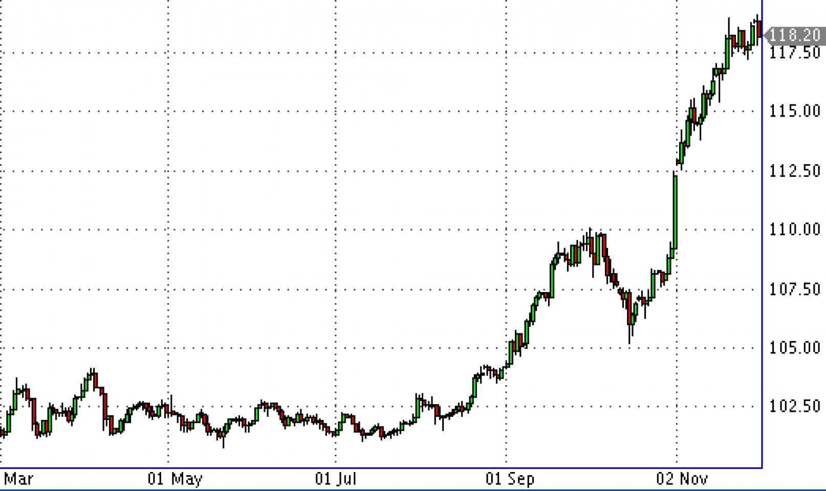 Грозит ли Азии валютная война?