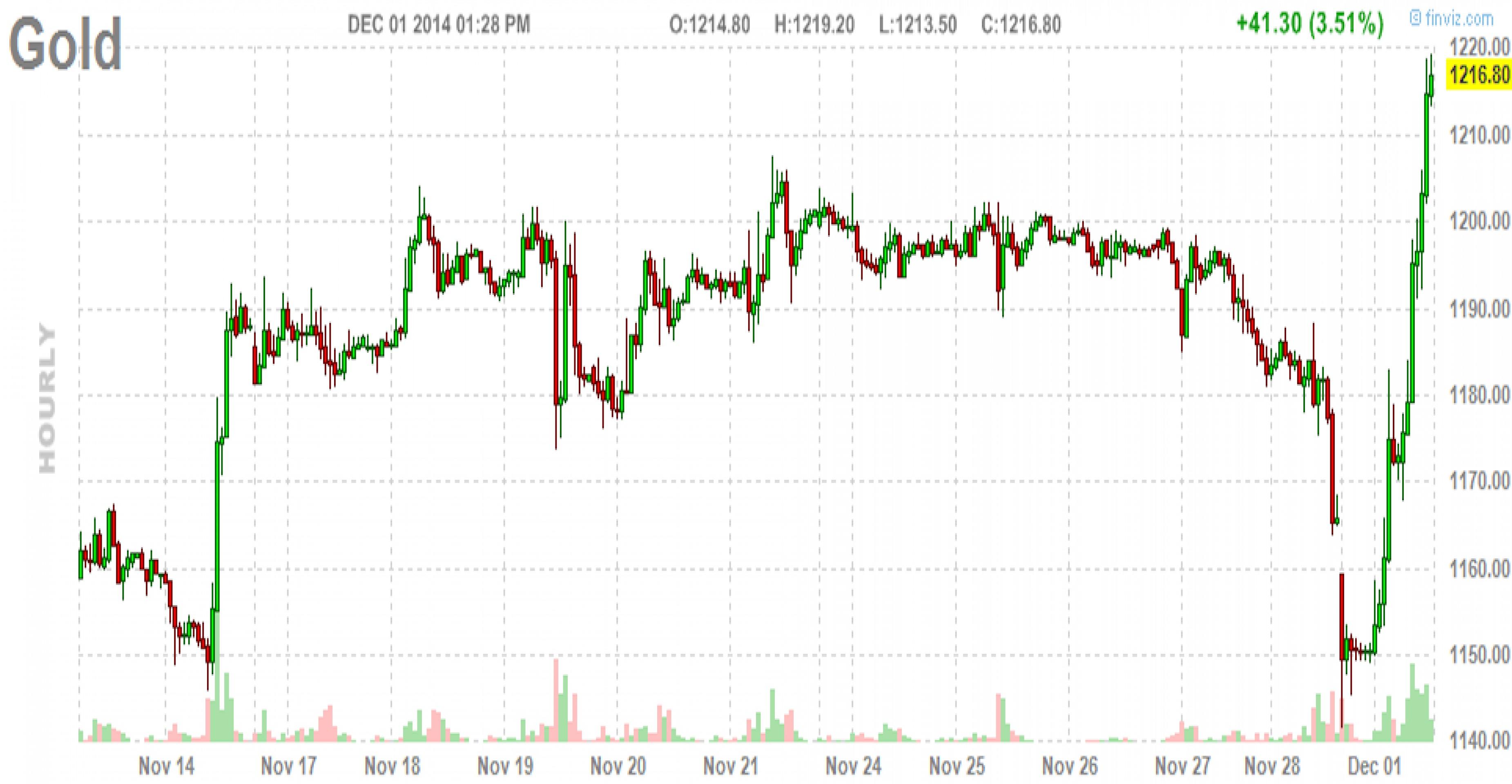 Рынок драгметаллов развернулся: золото - +3,5%