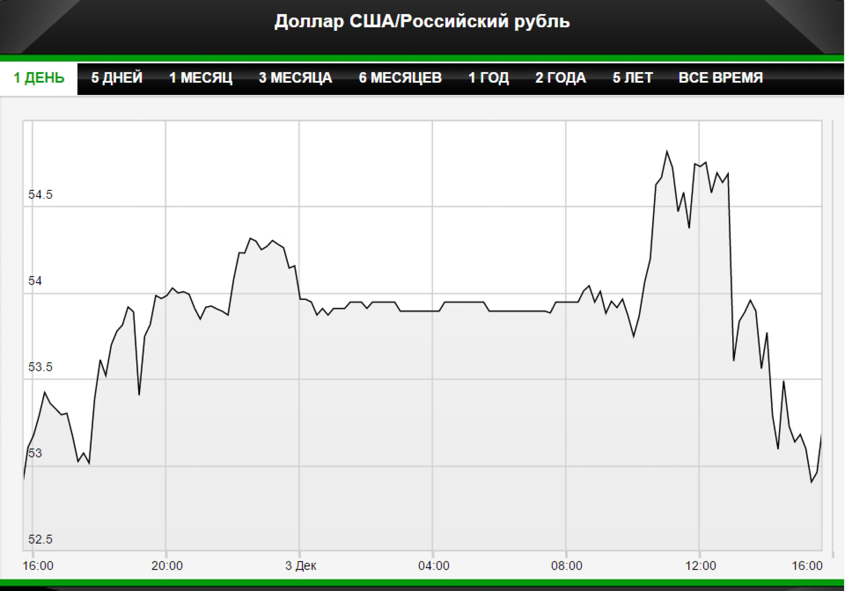 ЦБ развернул рубль