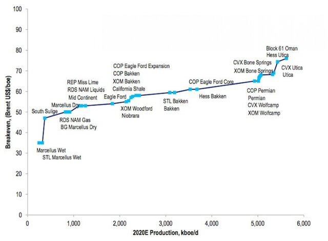 9 экономических последствий дешевой нефти