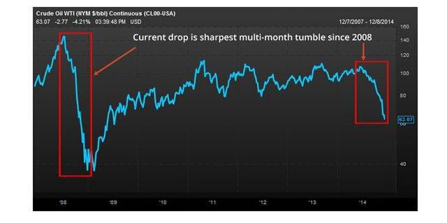 Фондовый рынок США обвалился на фоне коллапса нефти