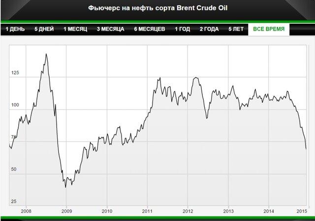 Цена на нефть составит $60-65