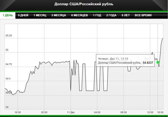 Рубль обновил минимумы после повышения ставки ЦБ