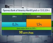 Прогноз Bank of America Merrill Lynch