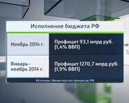 Исполнение бюджета РФ