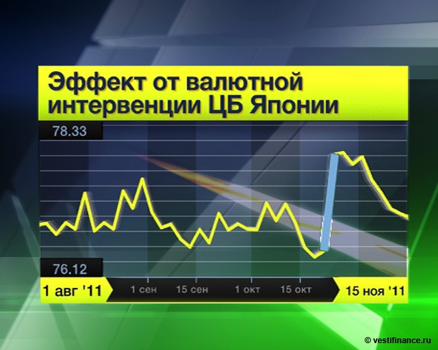 Интервенция ЦБ на валютном рынке причина