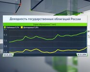 Доходность государственных облигаций России
