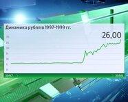 Динамика рубля в 1997-1999 гг.