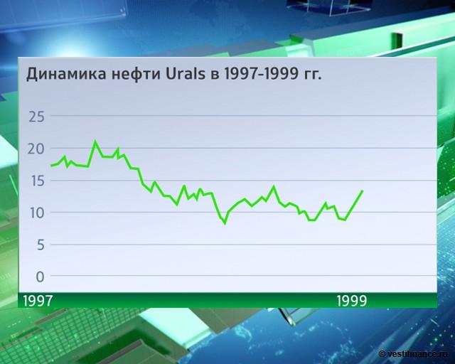 Курс рубля динамика на форекс