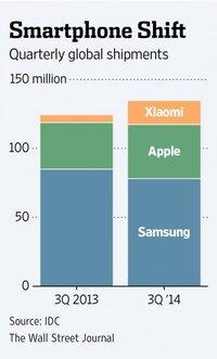 Xiaomi продала 61 млн смартфонов