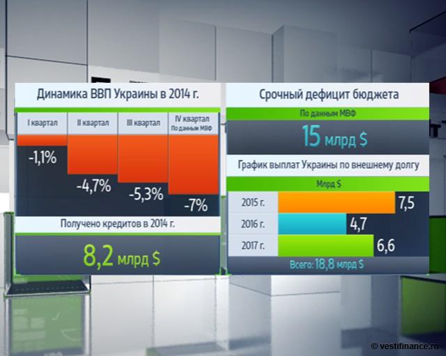 Украина становится более зависимой от Запада