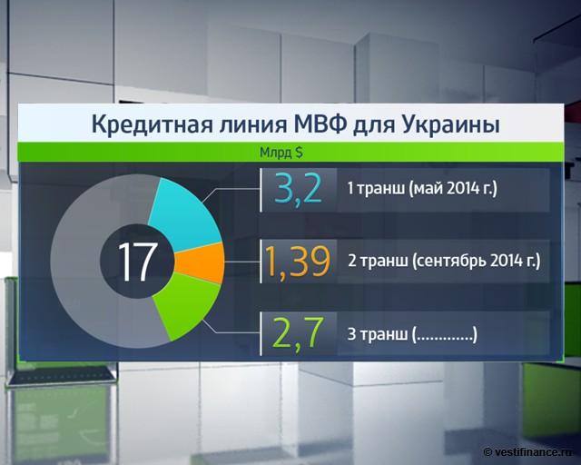 Почему МВФ не дает деньги Украине?