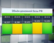 Объем денежной базы России