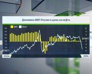 Динамика ВВП России и цены на нефть