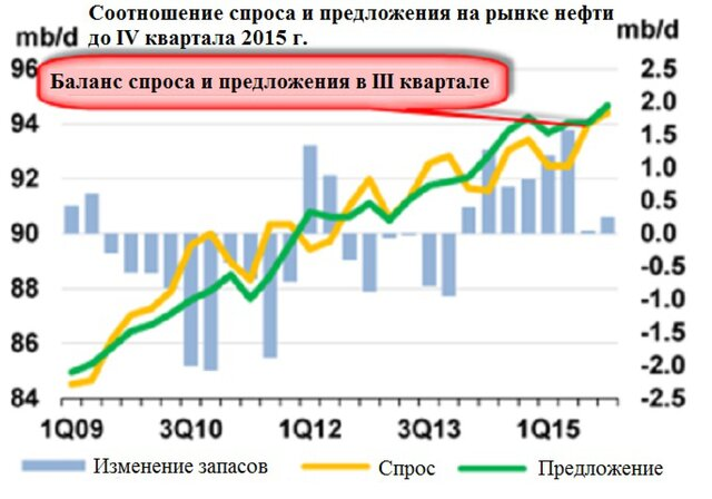 Спрос и предложение на рынке нефти