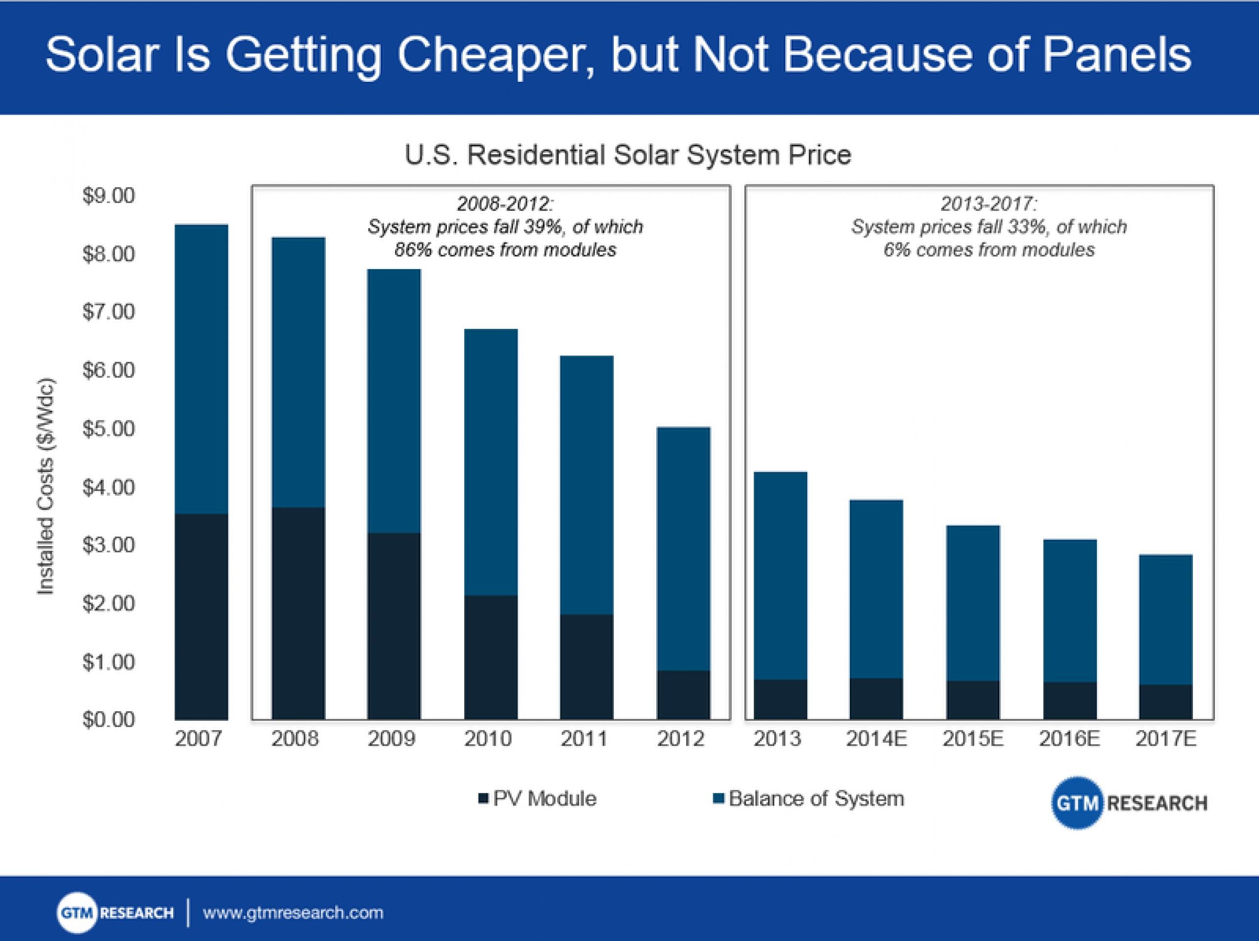 Солнце vs уголь: занятость выше, эффективность ниже