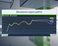 Динамика курса рубля