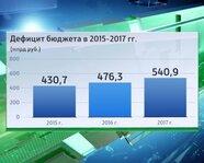 Дефицит бюджета в 2015-17 гг.