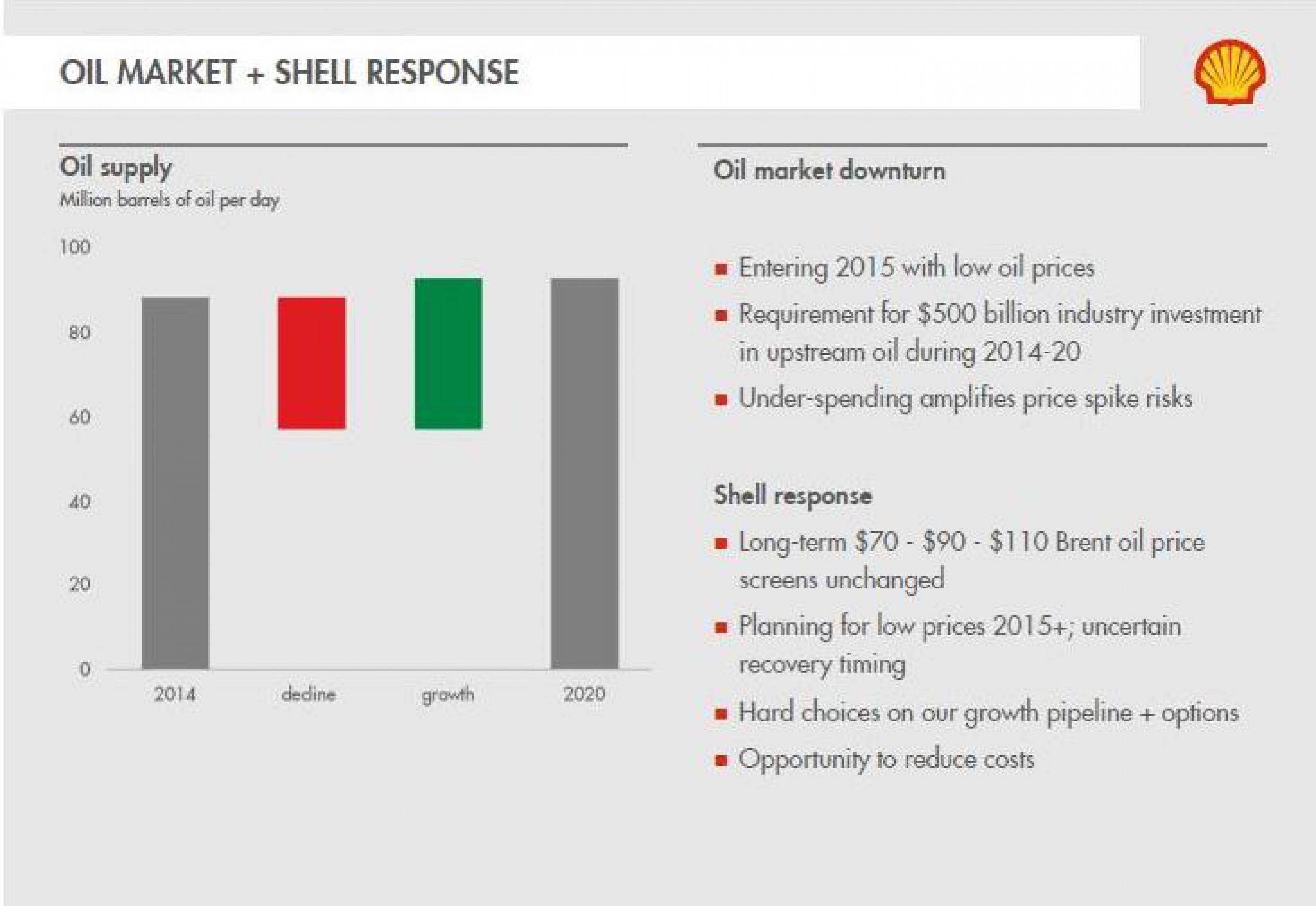 Обзор: нефть вырастет до $110 за баррель