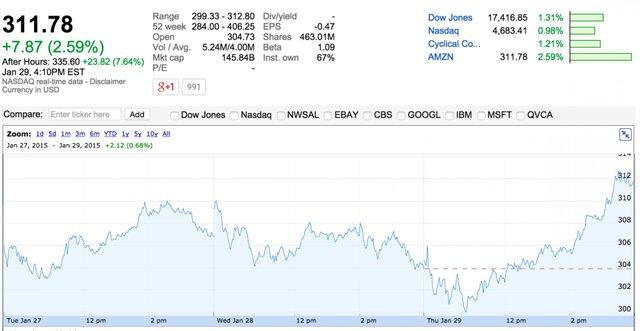 Обзор: Клик от Google стал еще дешевле, выручка - еще ниже