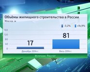Объемы жилищного строительства в России