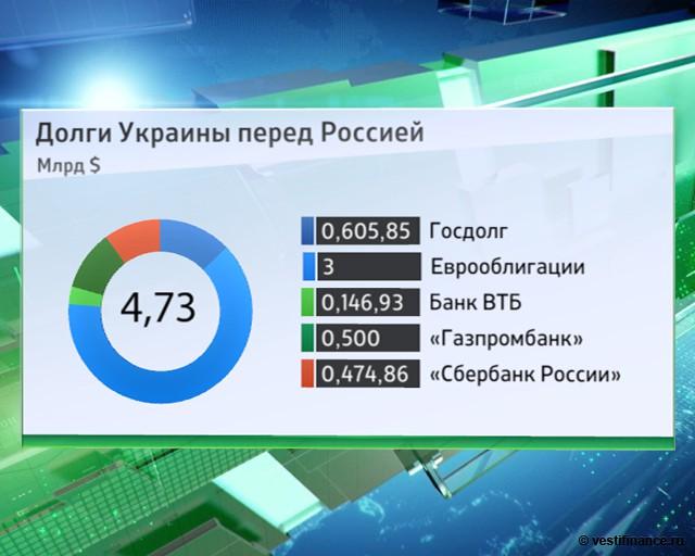 Спасет ли МВФ Украину от дефолта?