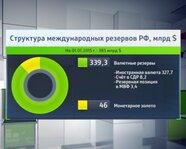 Структура международных резервов РФ