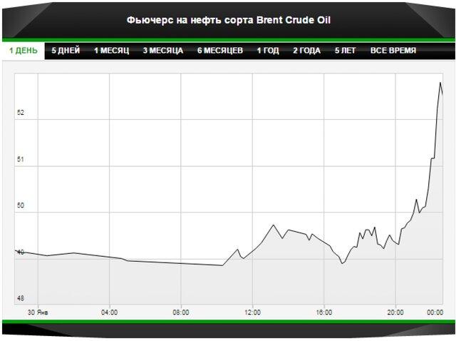 Цены на нефть подросли на 8%