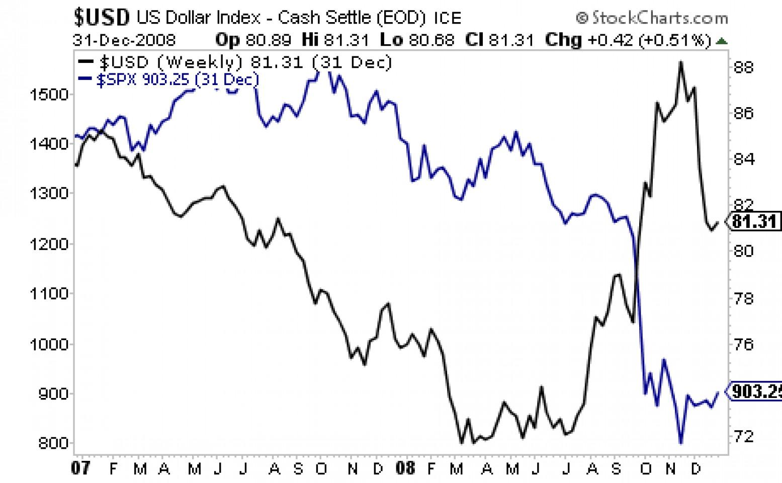 Может ли крепкий доллар обрушить рынок акций США?