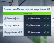 Статистика Министерства энергетики России