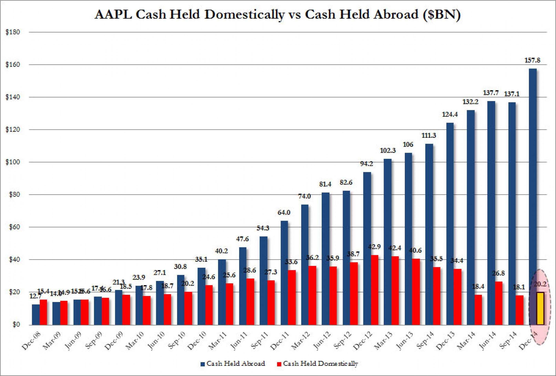 Зачем богатая кешем Apple наращивает долг?
