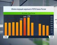 Объем операций недельного РЕПО Банка России