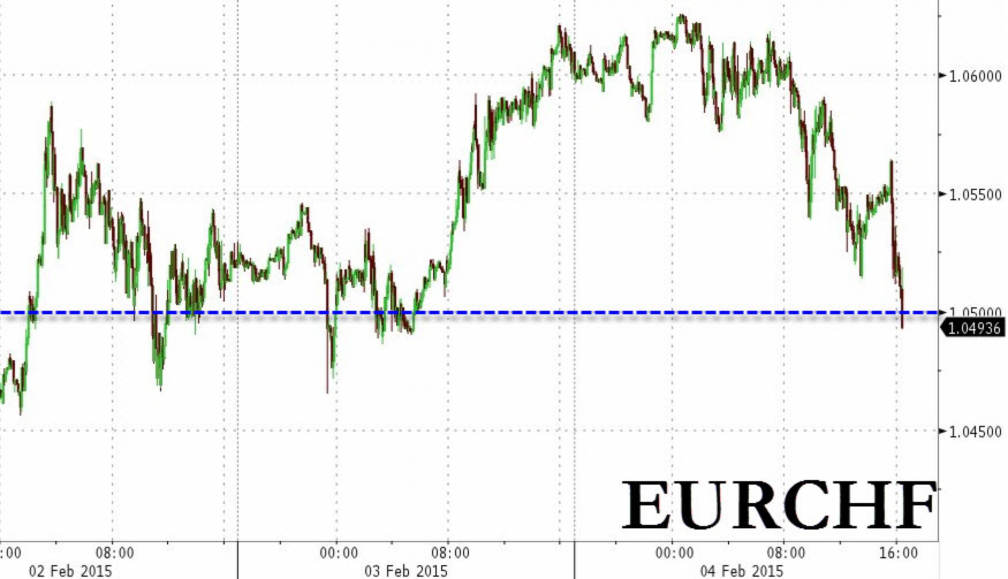 ЦБ Швейцарии снова капитулирует