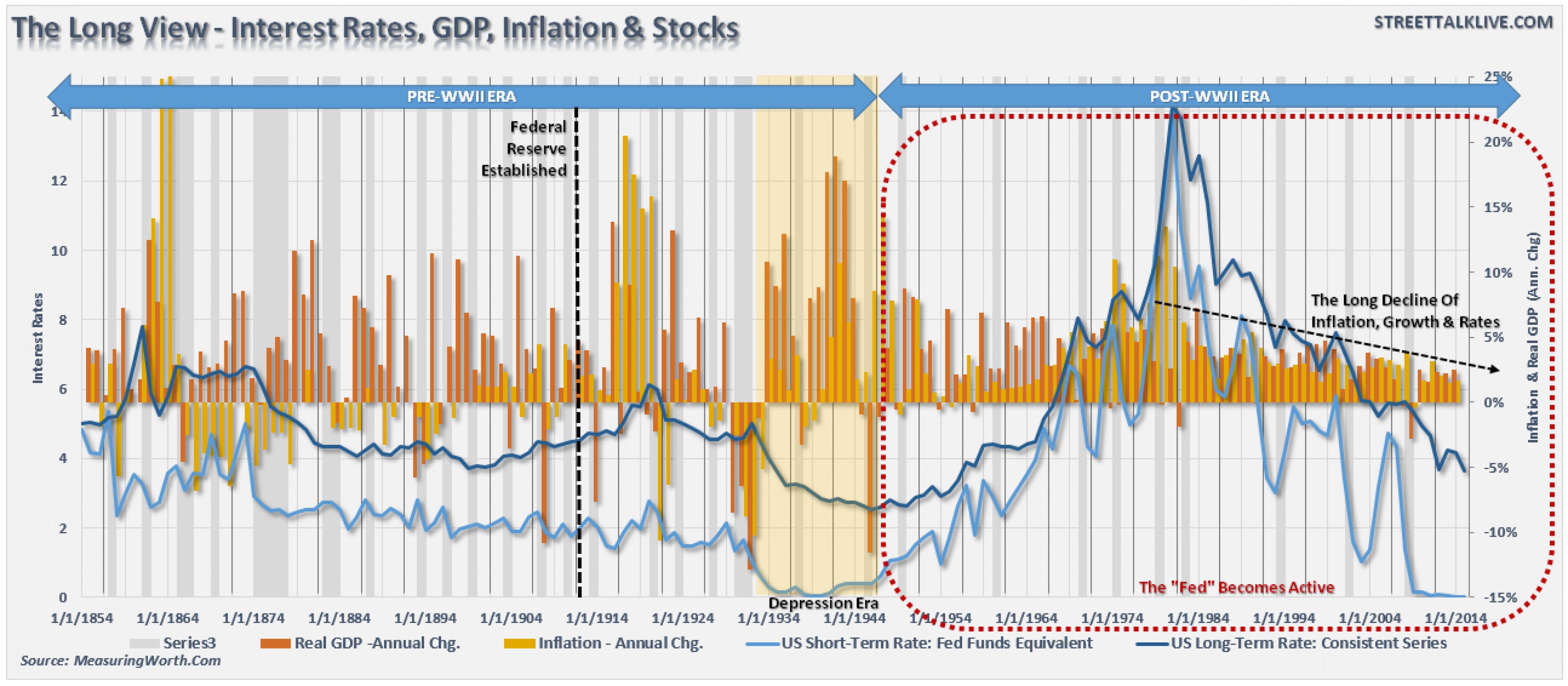 """""""Бычий"""" рынок облигаций: эпоха роста завершена?"""