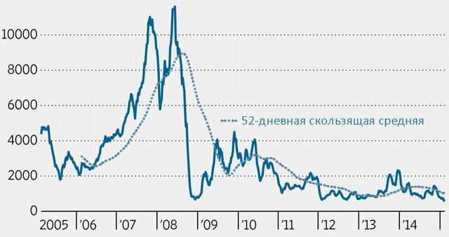 Индекс Baltic Dry упал до минимума с 1986 года