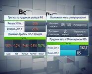 Прогноз по продажам дилеров России