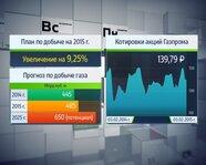 """""""Газпром"""": план по добыче на 2015 год и котировки"""