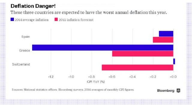 Страны с самым высоким риском дефляции в 2015 году