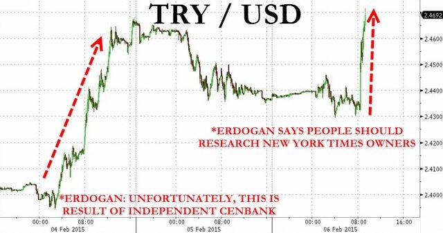 Эрдоган отправил лиру к историческому минимуму