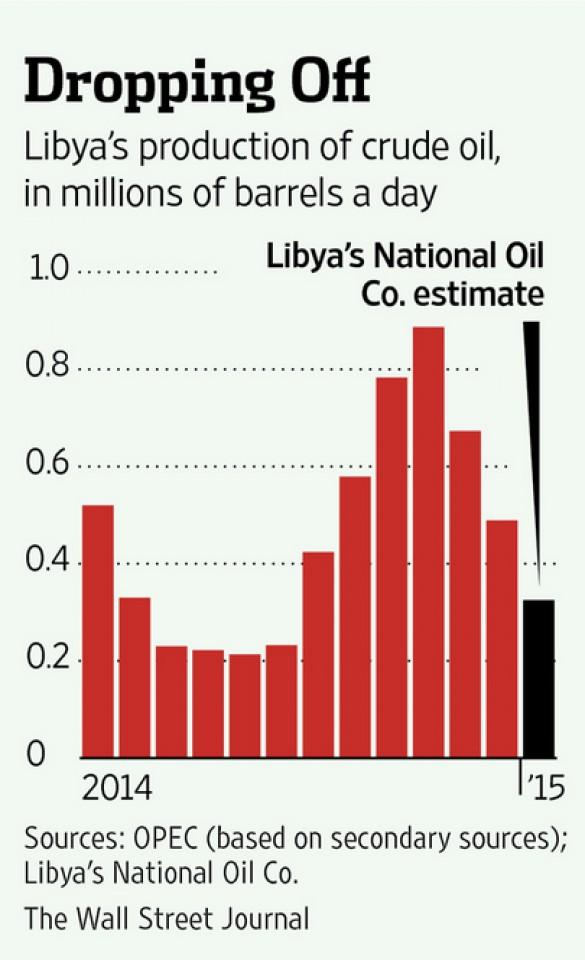 Нефтяные компании в эпицентре ливийского конфликта Распечатать