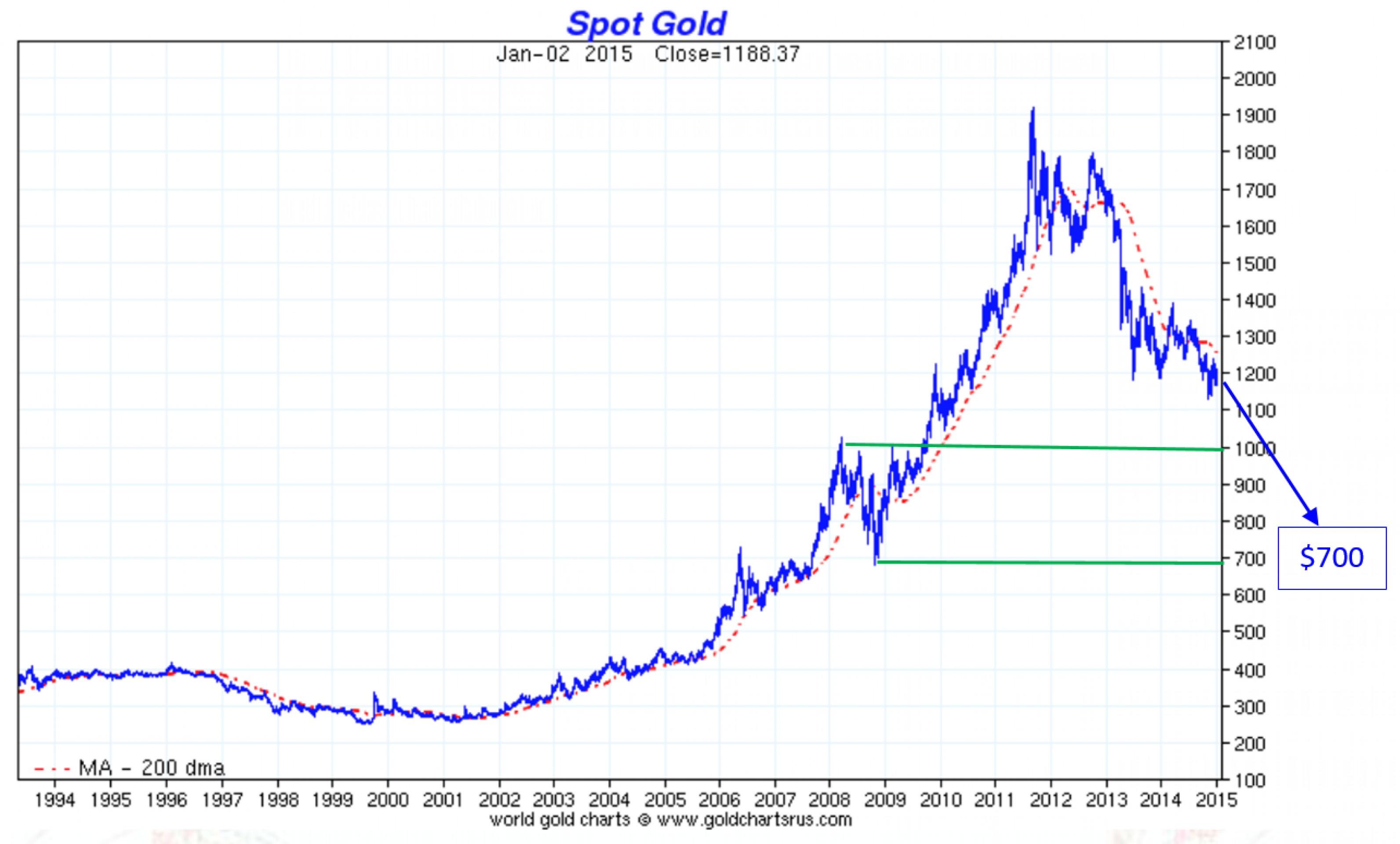 5 причин покупать золото и серебро в 2015 году